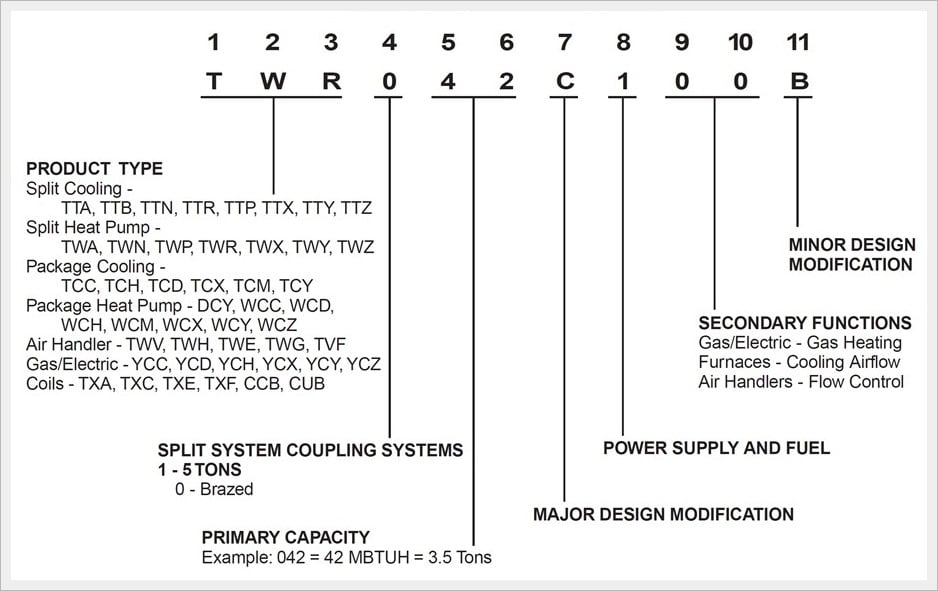 Air Conditioner Model Number Lookup and how can you decode it