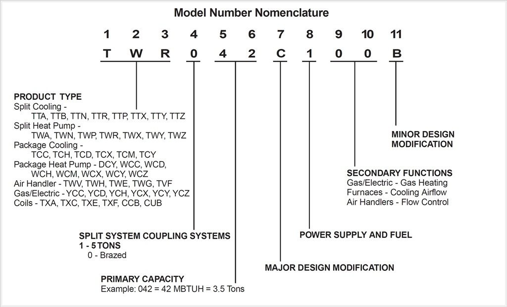 How to Decode the Trane Model Number