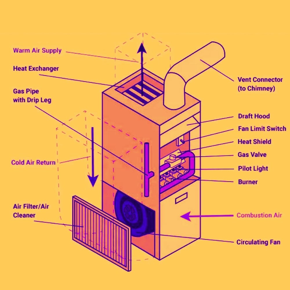 Furnace Components
