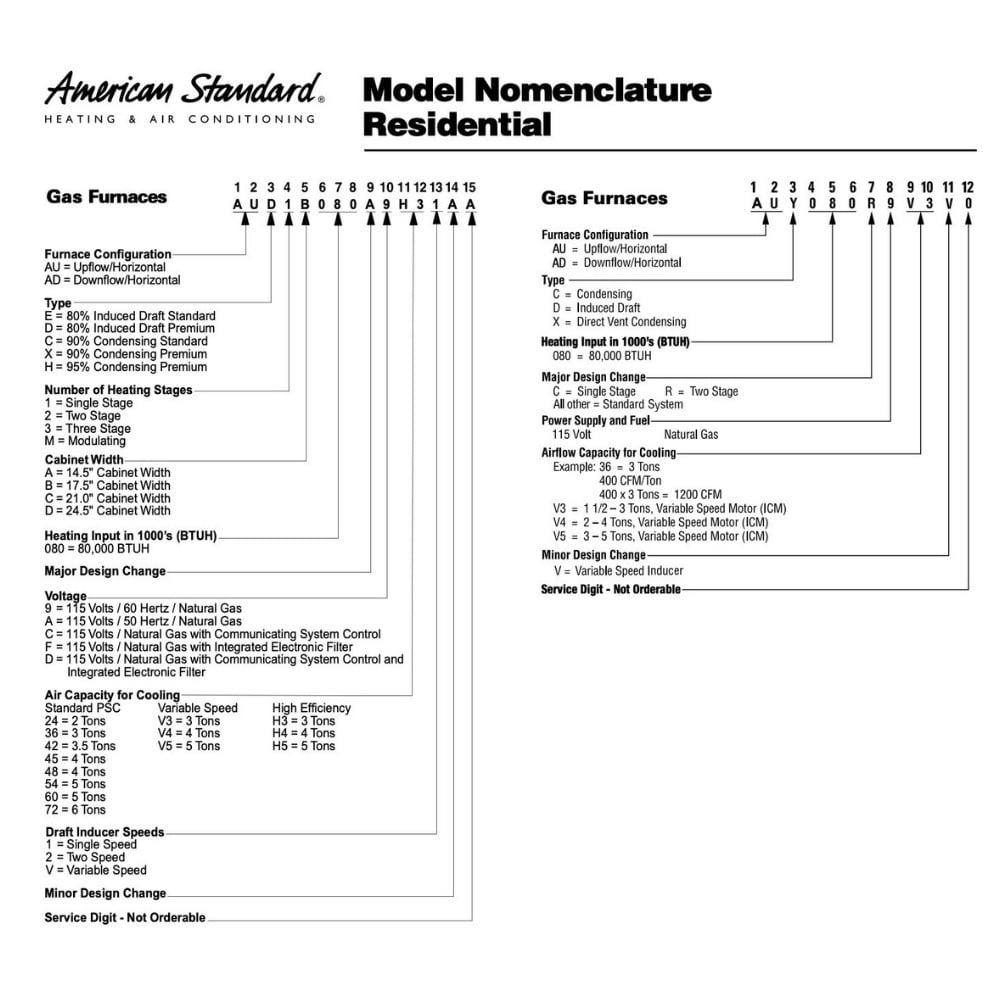 American Standard Serial Number Nomenclature